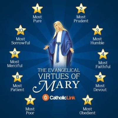 Virtues of Mary